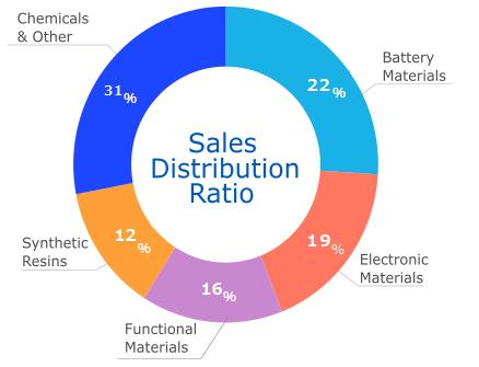 Sales Distribution Ratio